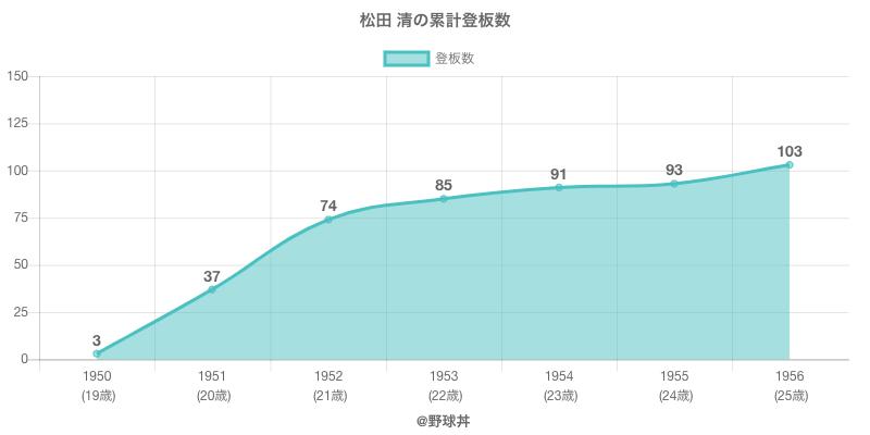 #松田 清の累計登板数