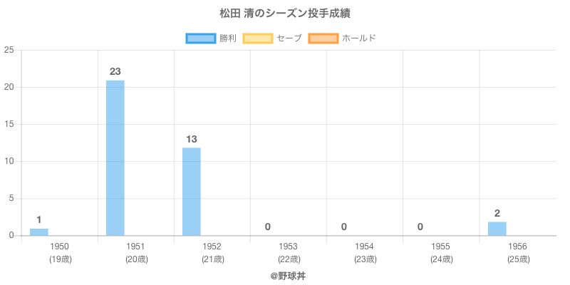 #松田 清のシーズン投手成績