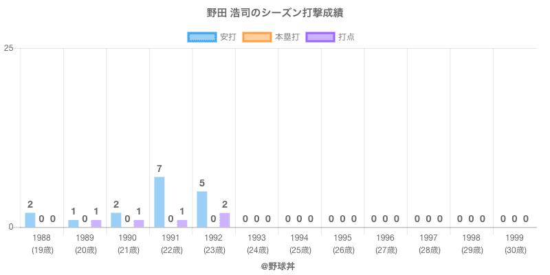 #野田 浩司のシーズン打撃成績