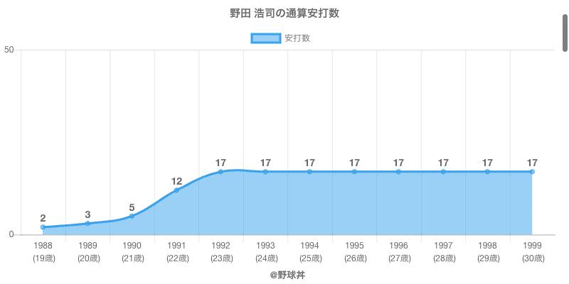 #野田 浩司の通算安打数