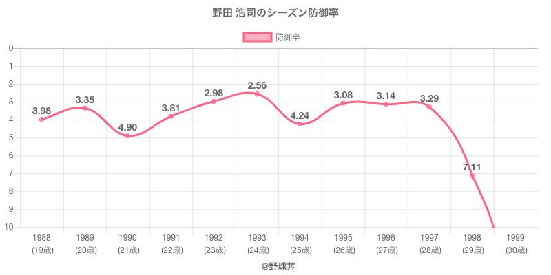 野田 浩司のシーズン防御率