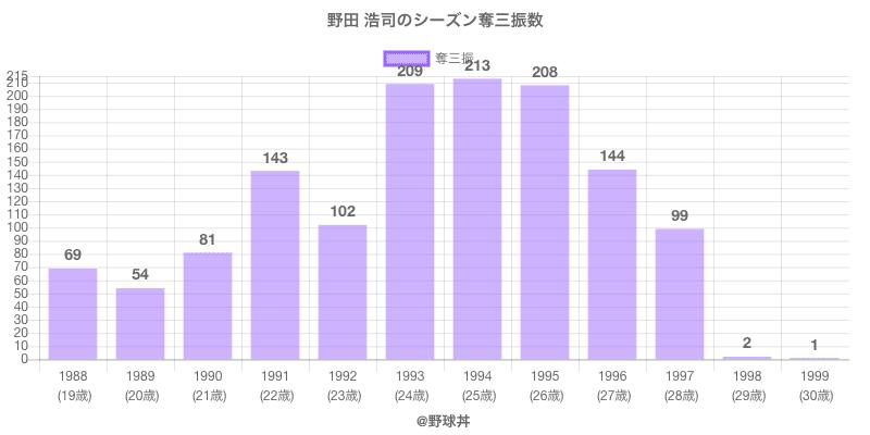 #野田 浩司のシーズン奪三振数