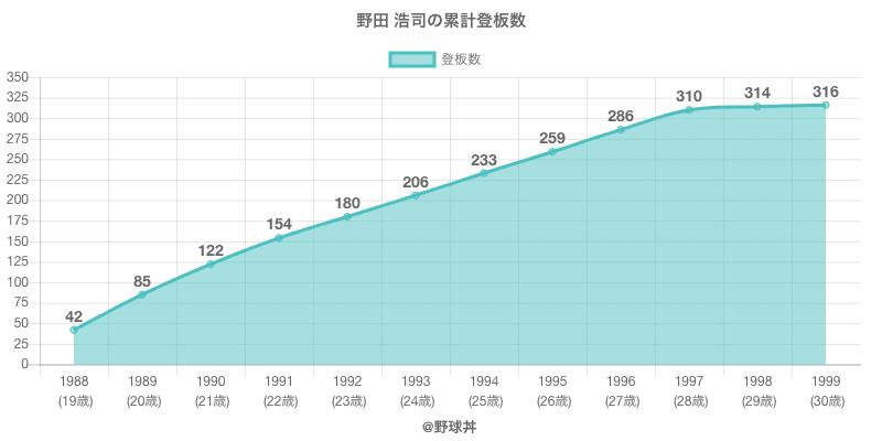 #野田 浩司の累計登板数
