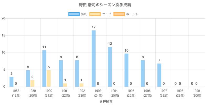 #野田 浩司のシーズン投手成績