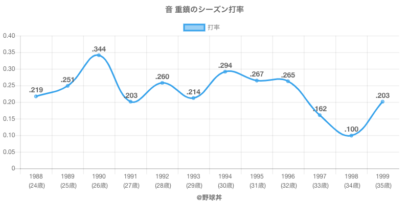 音 重鎮のシーズン打率