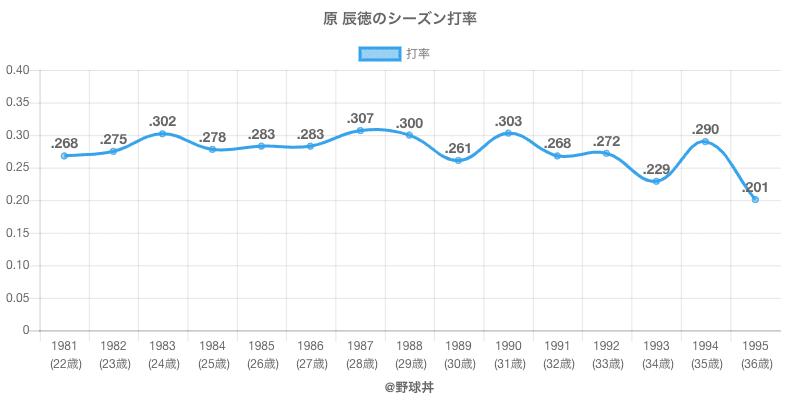 原 辰徳のシーズン打率