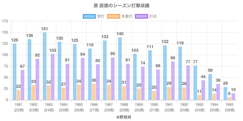 #原 辰徳のシーズン打撃成績
