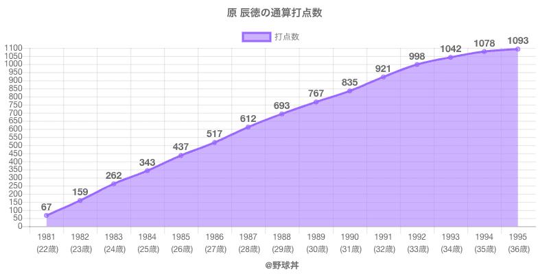 #原 辰徳の通算打点数