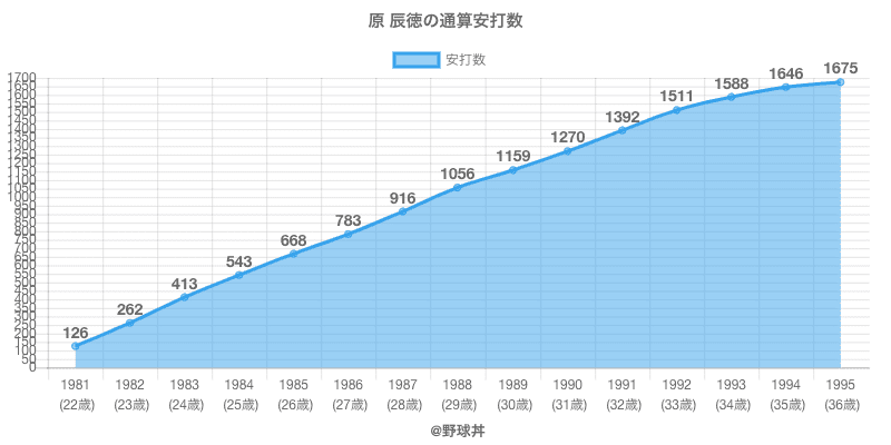 #原 辰徳の通算安打数