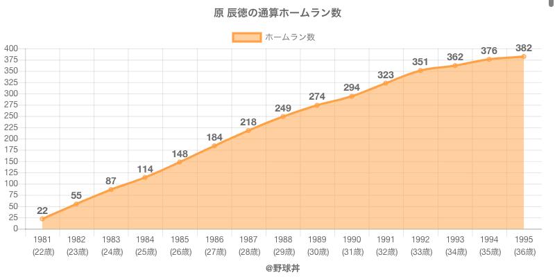 #原 辰徳の通算ホームラン数