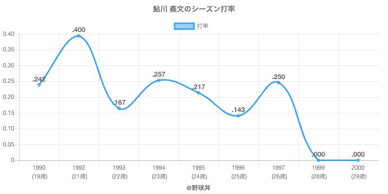 鮎川 義文のシーズン打率