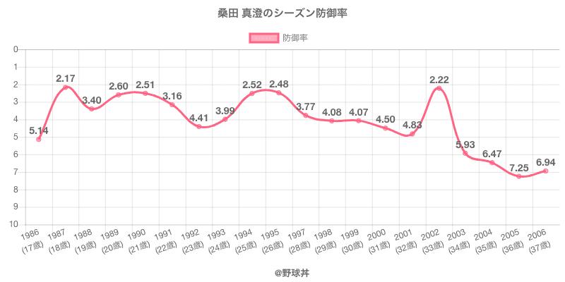 桑田 真澄のシーズン防御率