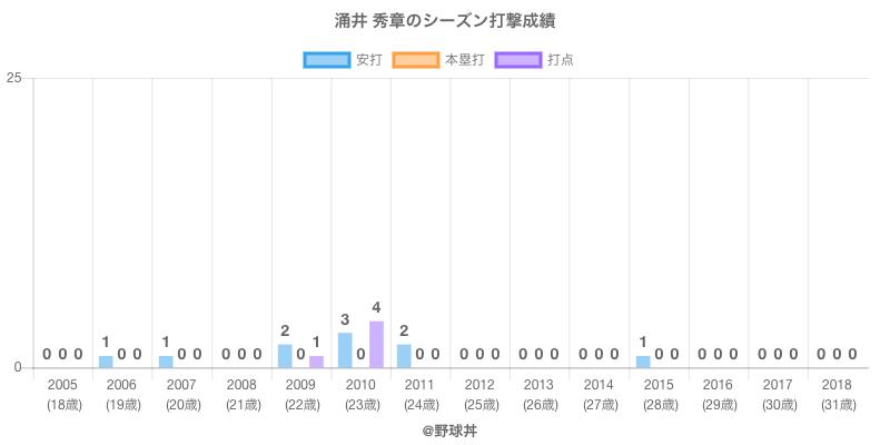 #涌井 秀章のシーズン打撃成績