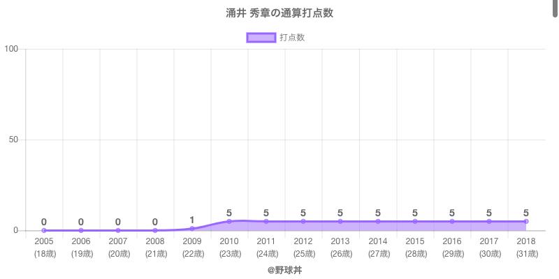 #涌井 秀章の通算打点数