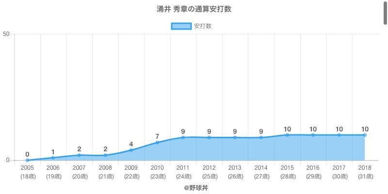 #涌井 秀章の通算安打数