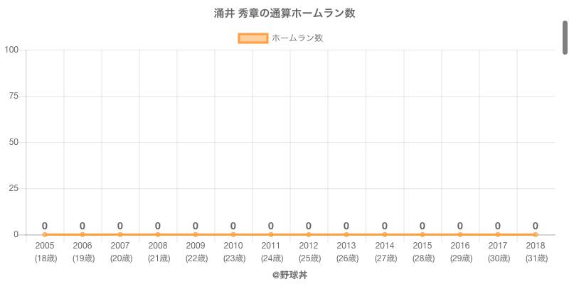 #涌井 秀章の通算ホームラン数