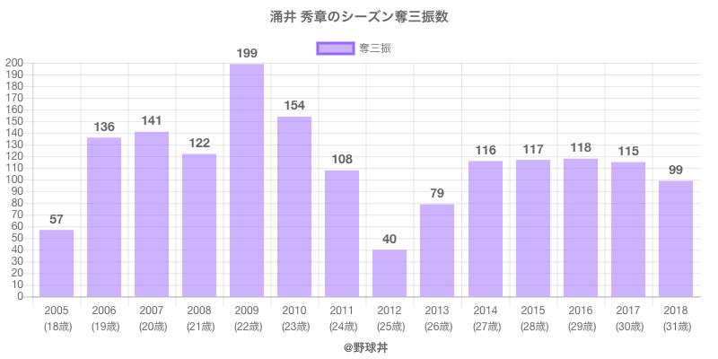 #涌井 秀章のシーズン奪三振数