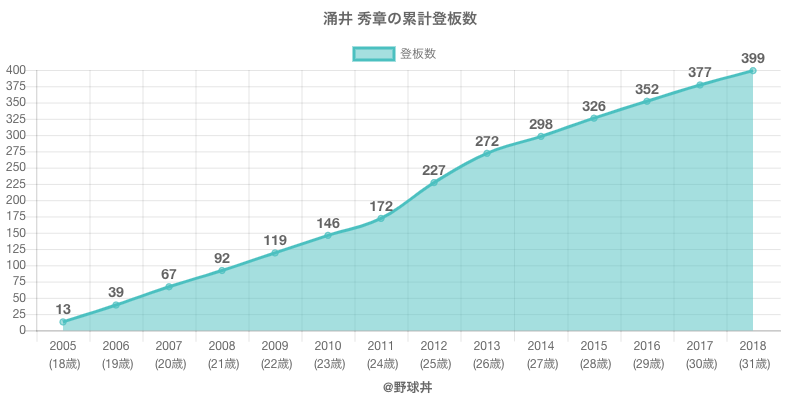 #涌井 秀章の累計登板数