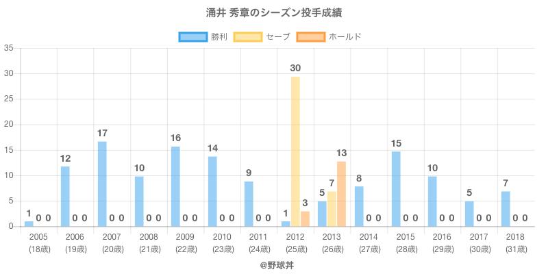 #涌井 秀章のシーズン投手成績