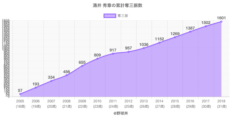 #涌井 秀章の累計奪三振数