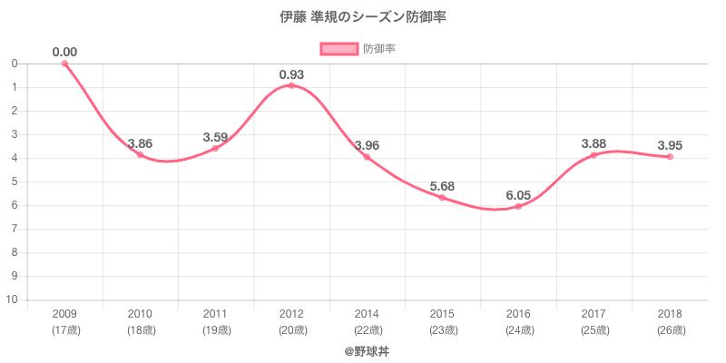 伊藤 準規のシーズン防御率