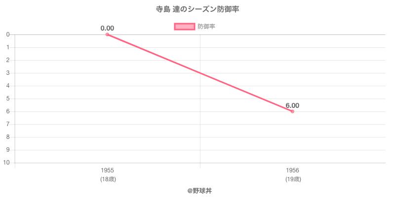 寺島 達のシーズン防御率