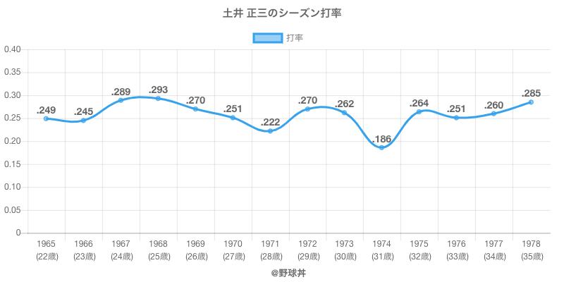 土井 正三のシーズン打率