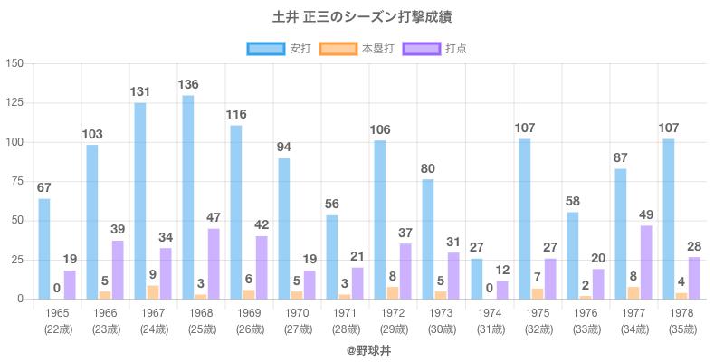 #土井 正三のシーズン打撃成績