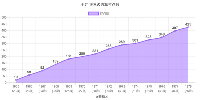 #土井 正三の通算打点数