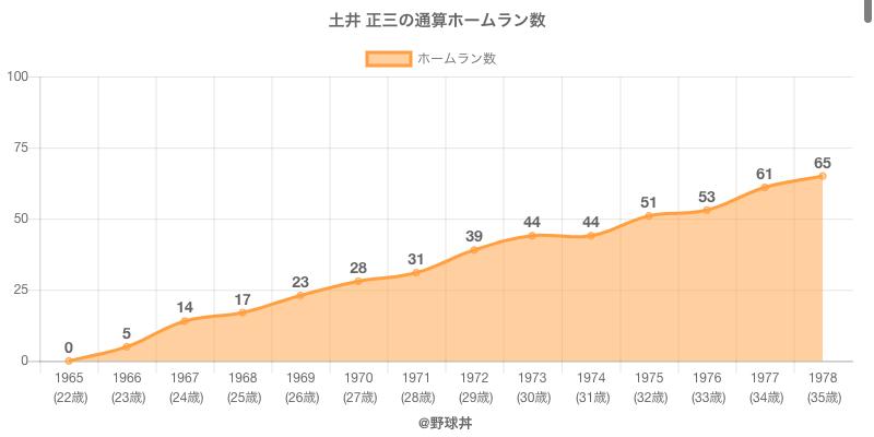 #土井 正三の通算ホームラン数