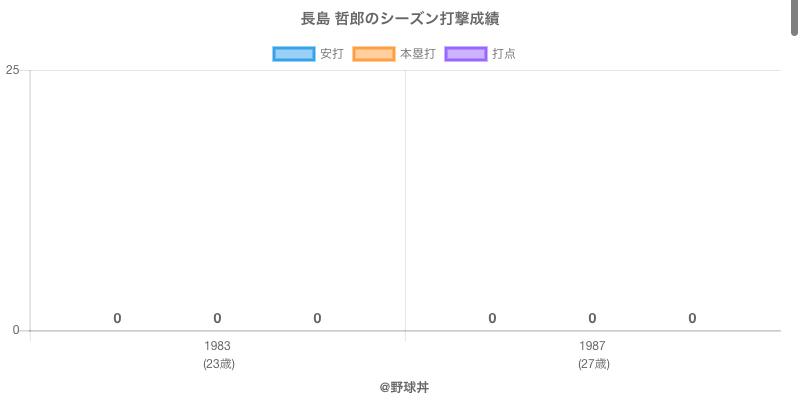 #長島 哲郎のシーズン打撃成績