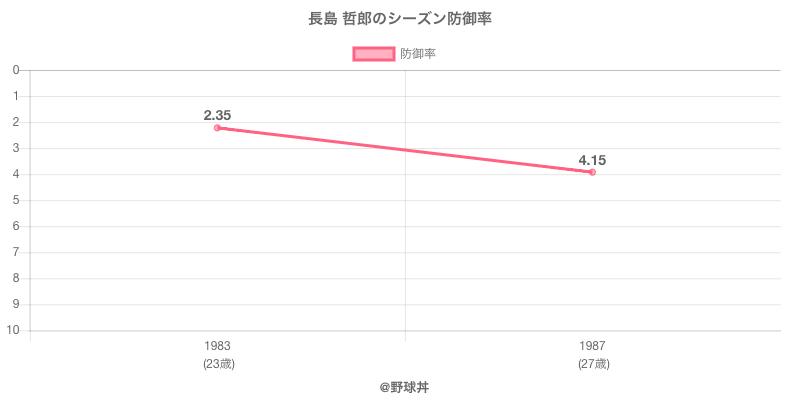 長島 哲郎のシーズン防御率