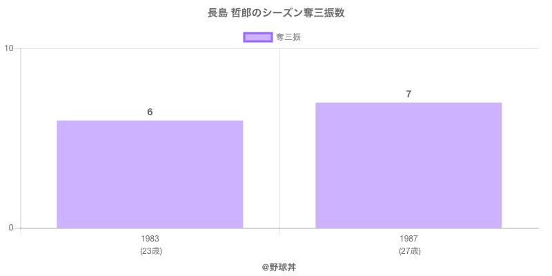 #長島 哲郎のシーズン奪三振数