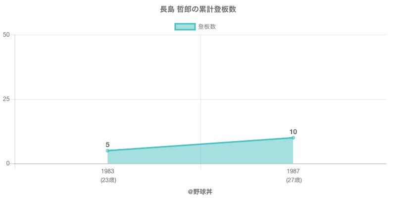 #長島 哲郎の累計登板数
