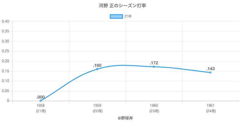 河野 正のシーズン打率