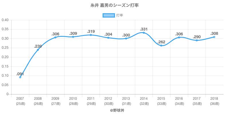 糸井 嘉男のシーズン打率