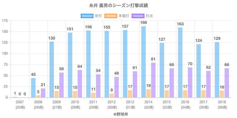 #糸井 嘉男のシーズン打撃成績