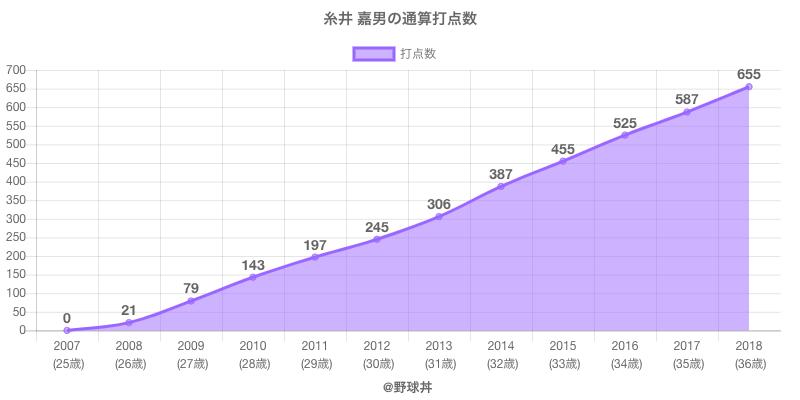 #糸井 嘉男の通算打点数