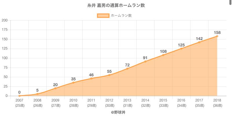 #糸井 嘉男の通算ホームラン数