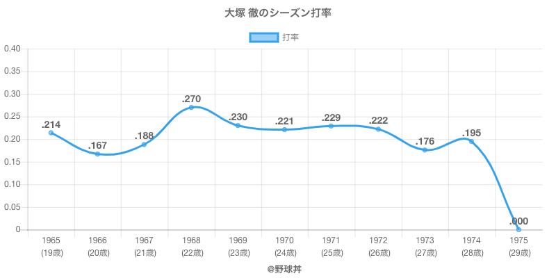 大塚 徹のシーズン打率