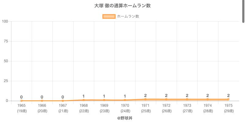 #大塚 徹の通算ホームラン数