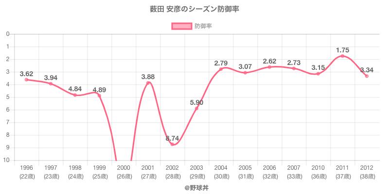 薮田 安彦のシーズン防御率