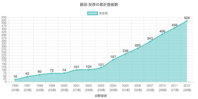 #薮田 安彦の累計登板数