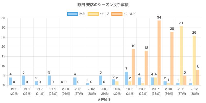 #薮田 安彦のシーズン投手成績