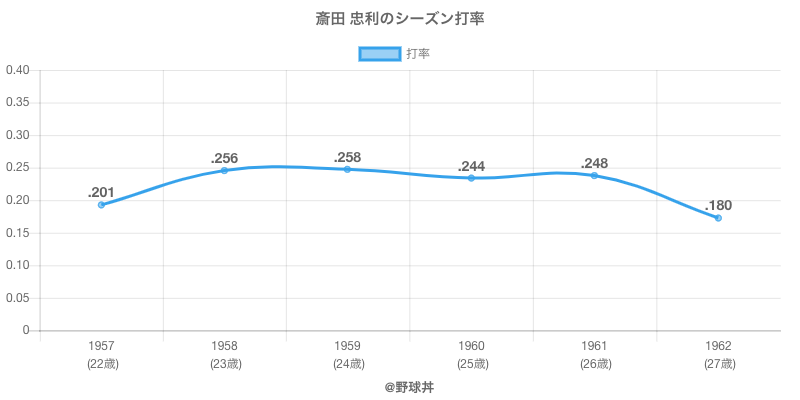 斎田 忠利のシーズン打率