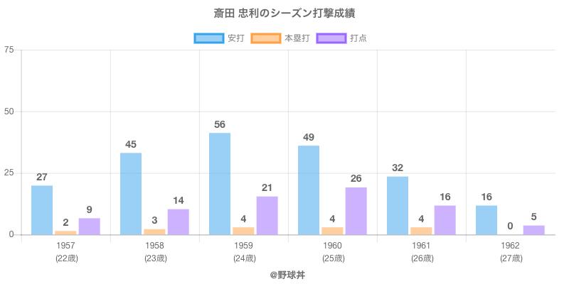 #斎田 忠利のシーズン打撃成績