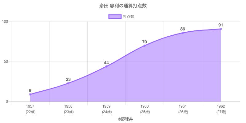#斎田 忠利の通算打点数