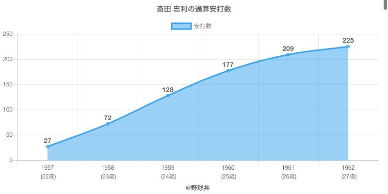 #斎田 忠利の通算安打数