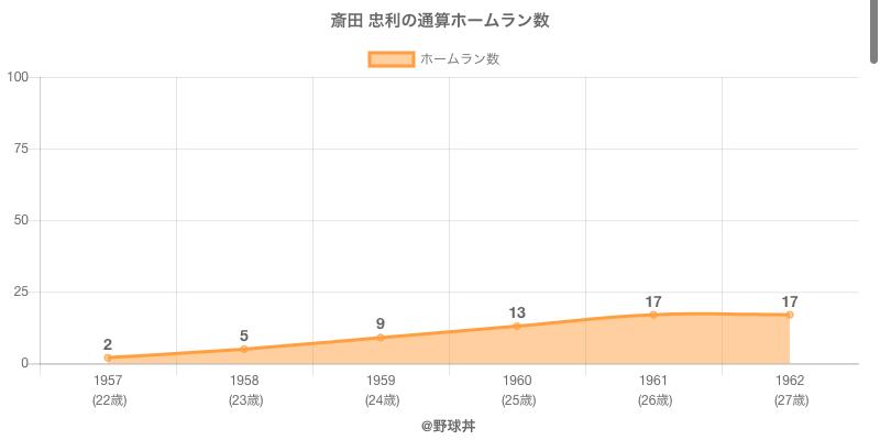 #斎田 忠利の通算ホームラン数