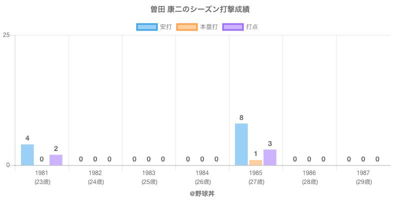 #曽田 康二のシーズン打撃成績